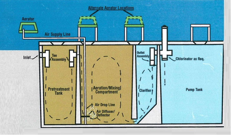 aqua aire seamless wastewater treatment system moore brothers pumping rh moorebrotherspumping com